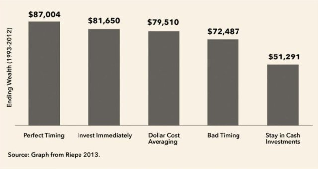 Impact of timing on the returns of 5 hypothetical investors for 20 years