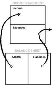 Income statement & Balance sheet v2